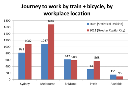 JTW bicycle + train raw numbers