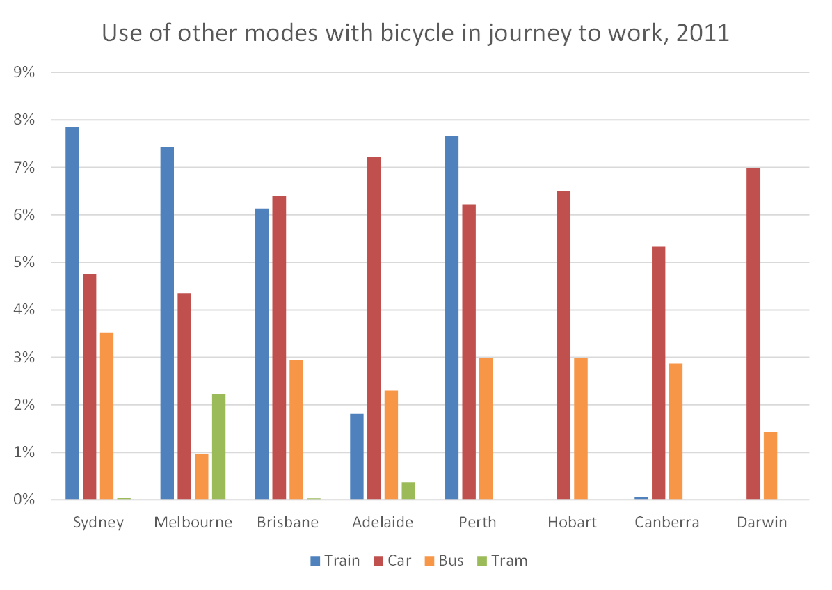 Other modes with cycling 2011