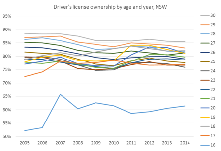 license ownership NSW younger age and year