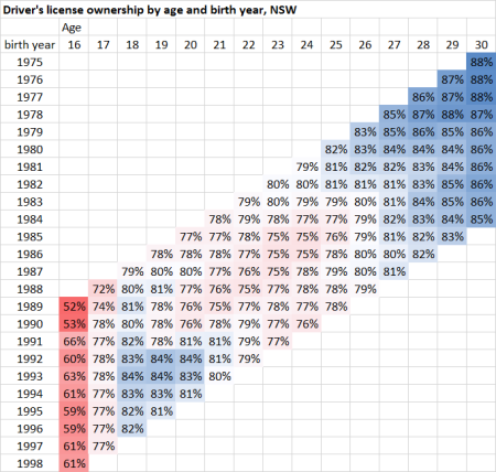 nsw license ownership by birth year and age