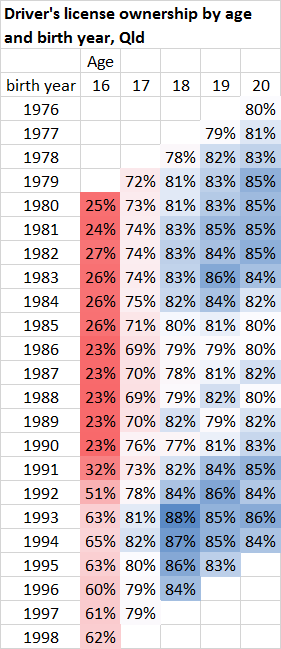 qld license ownership by birth year and age