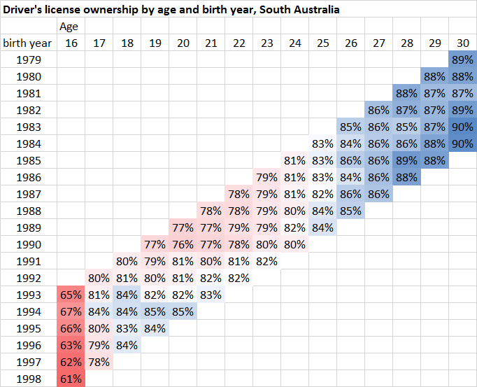 sa license ownership by birth year and age