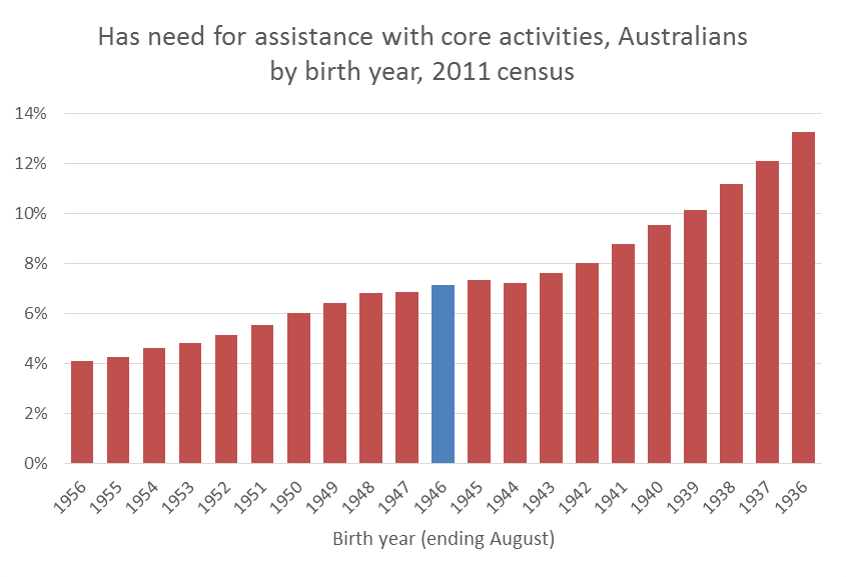 aus disability by birth year