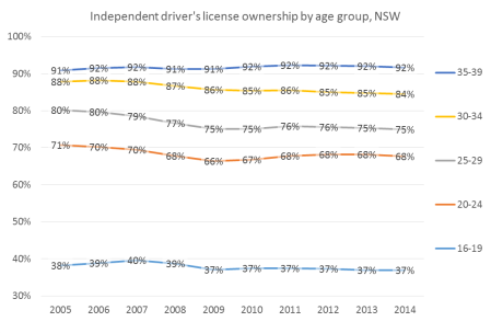 independent license ownership NSW younger age group and year