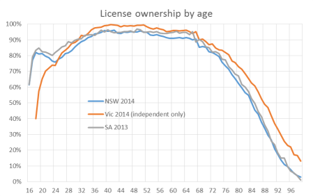 license ownership aus by age