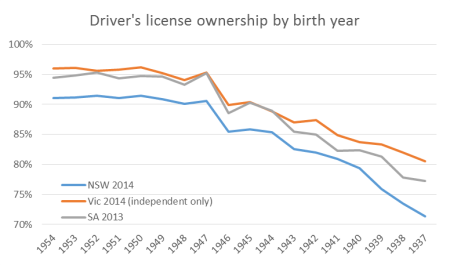 license ownership rates people born in 1960s
