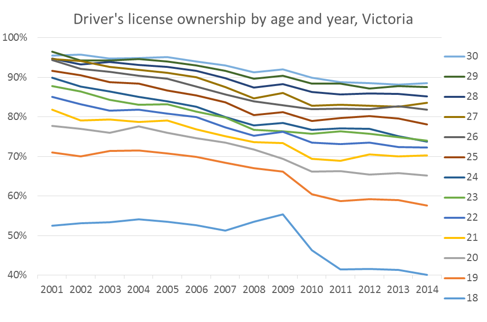 license ownership Victoria younger age and year