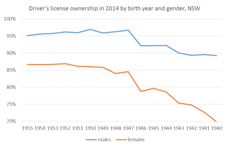 NSW 1940s brith years by gender