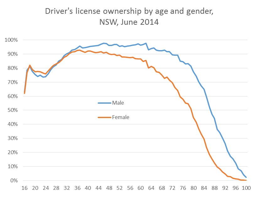 nsw license ownership by age and gender