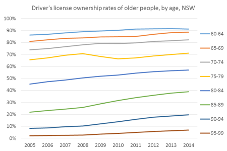 nsw older license ownership rates