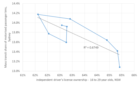 NSW young licensing and PT mode share correlation