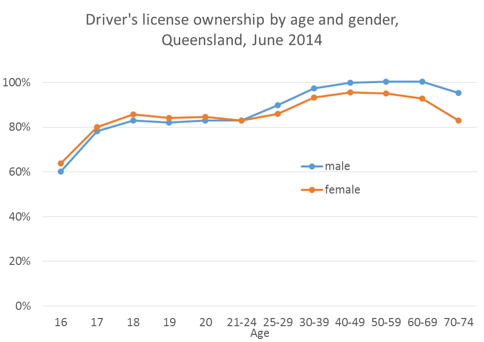 qld license ownership by age and gender