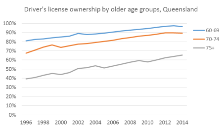 qld older license ownership rates