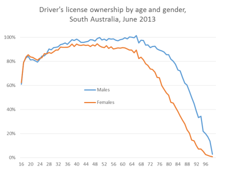 sa license ownership by age and gender