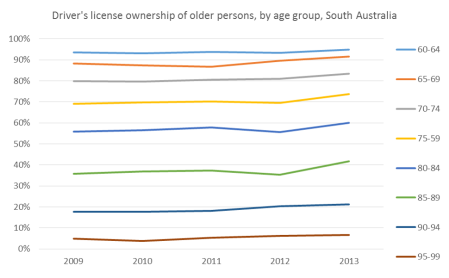 sa older license ownership rates