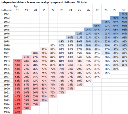 vic license ownership by birth year and age