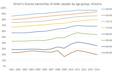 vic older license ownership rates