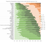 AU EU CA NZ urban densitydistribution