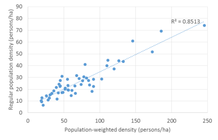 PWD v regular density 2