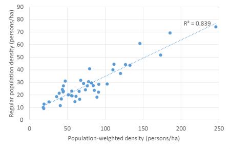 PWD v regular density