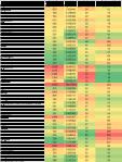 AU EU city data table