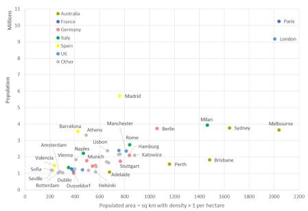 AU EU size comparisons