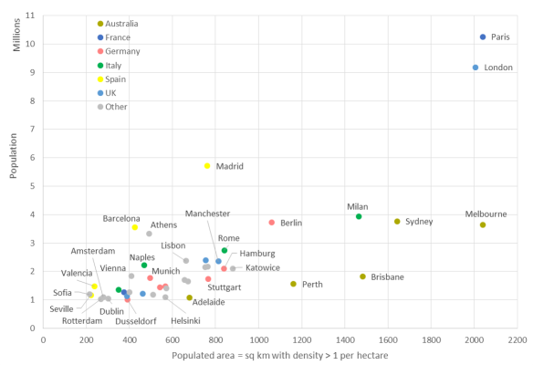 How do Australian and European cities compare for population