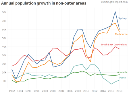 nonouter city population growth v4