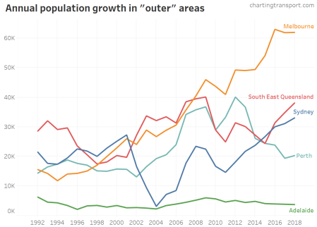 outer city population growth v4