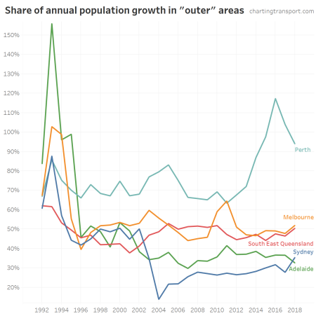 percentage outer city population growth v4