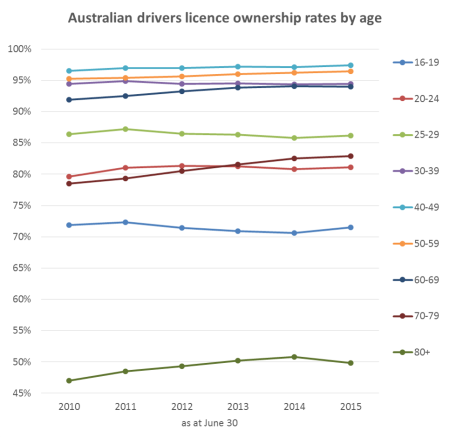 au-licence-ownership-by-age