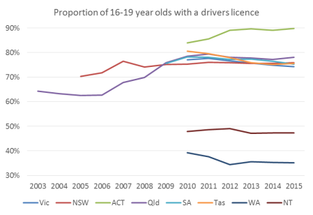au-licence-ownership-by-aged-16-19-trend