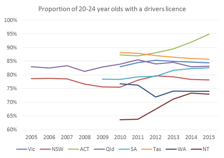 au-licence-ownership-by-aged-20-24-trend