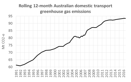 australian-domestic-transport-emissions
