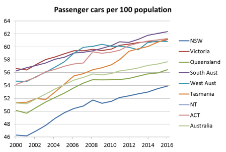car-ownership-2000-onwards-by-state-3