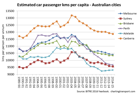 car-pass-kms-per-capita-5