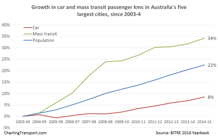 car-v-pt-growth-aus-large-cities-3