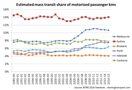 mass-transit-share-of-pass-kms-6