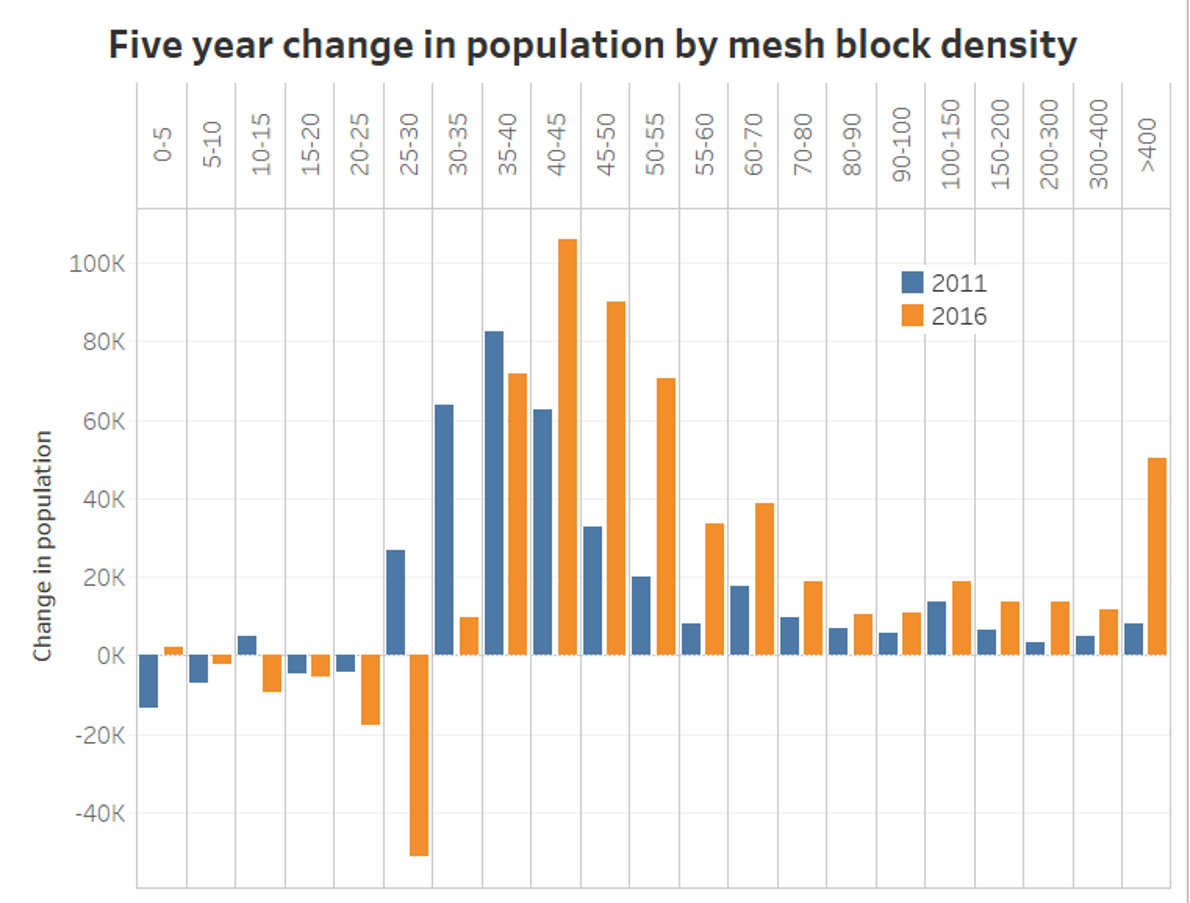 how is melbourne s population density changing 2006 2016