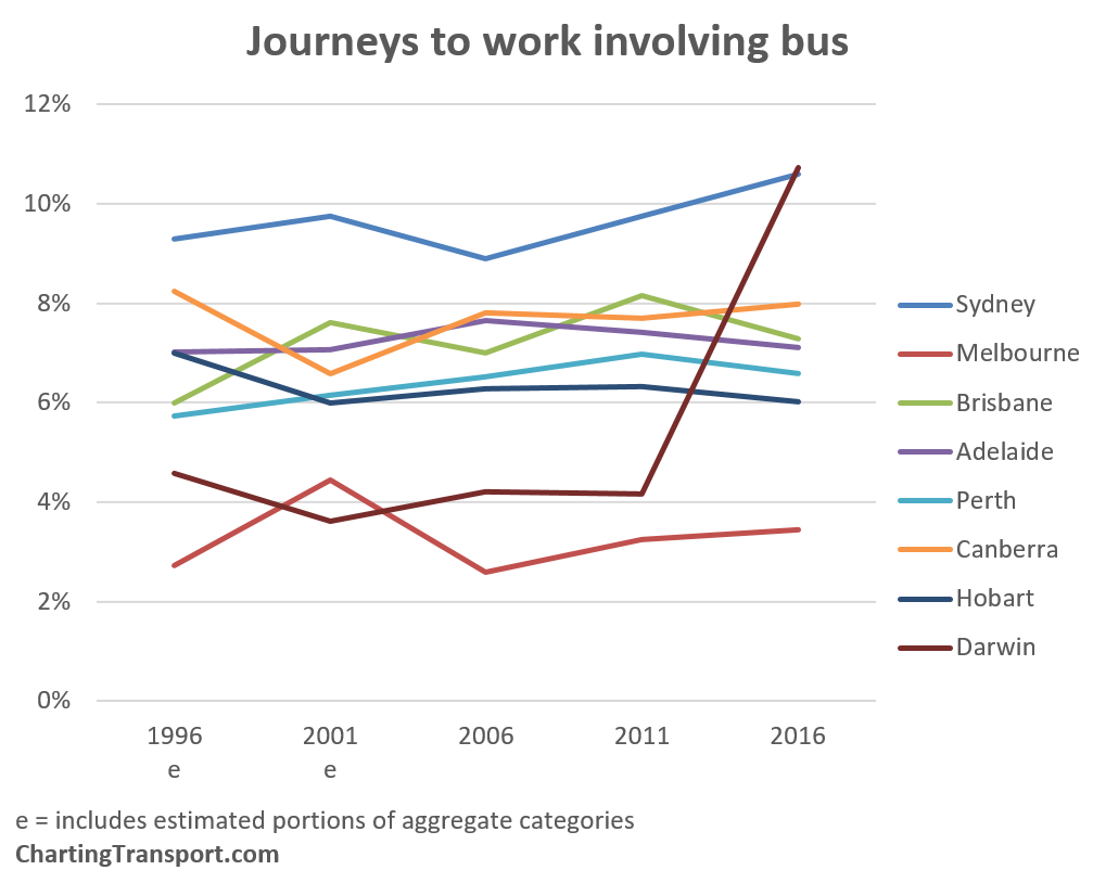 Car Occupancy   Charting Transport