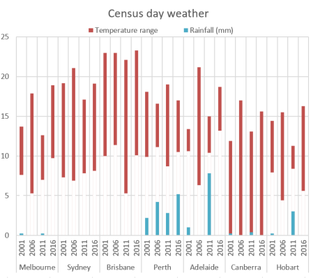 Census Journey to Work | Charting Transport | Page 2