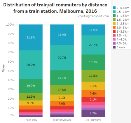 Melbourne train and all commuters by distance from trains station 2016