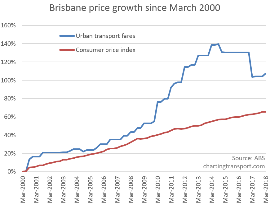 How did the journey to work change in Brisbane between 2011