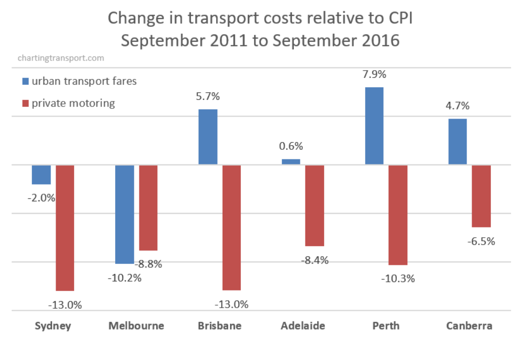 Car Transport Costs Melbourne To Brisbane