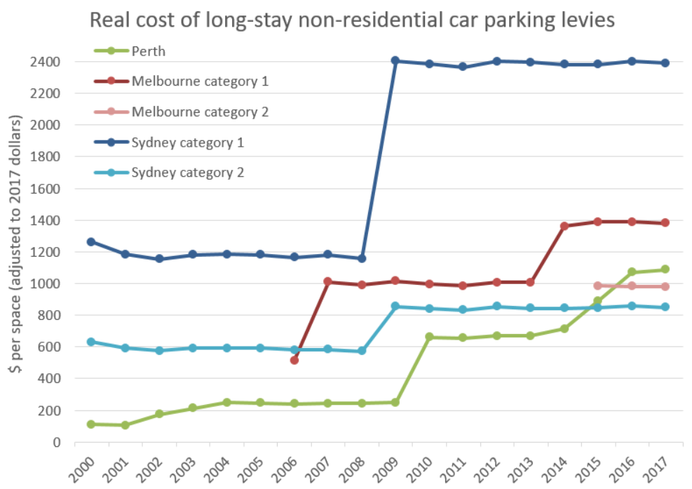 City Of Perth Car Parking Levy