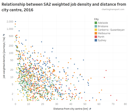 Employment Density Charting Transport