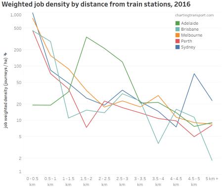 Employment Density Charting Transport