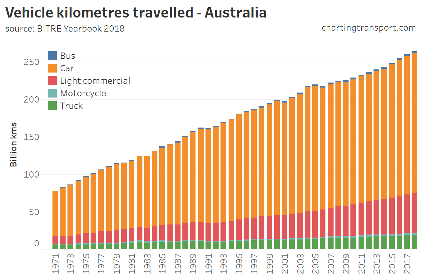 Greenhouse Gas Emissions | Charting Transport