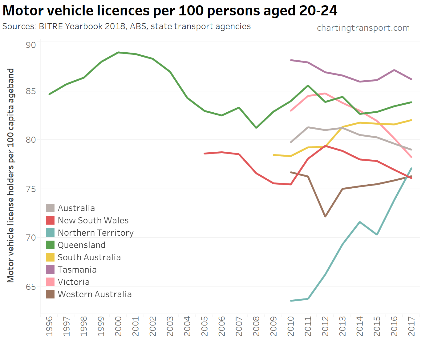 drivers license | Charting Transport