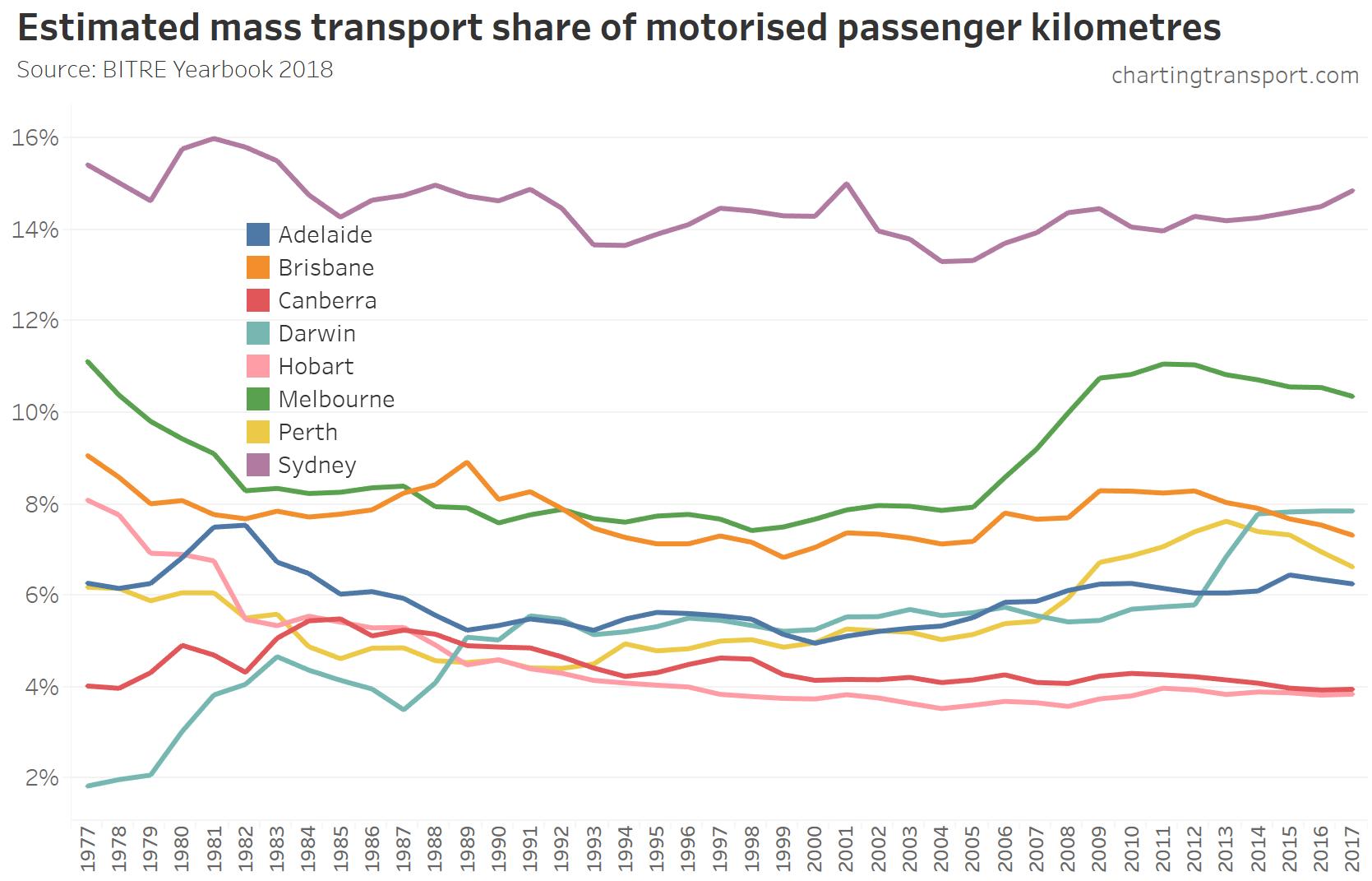 BITRE | Charting Transport